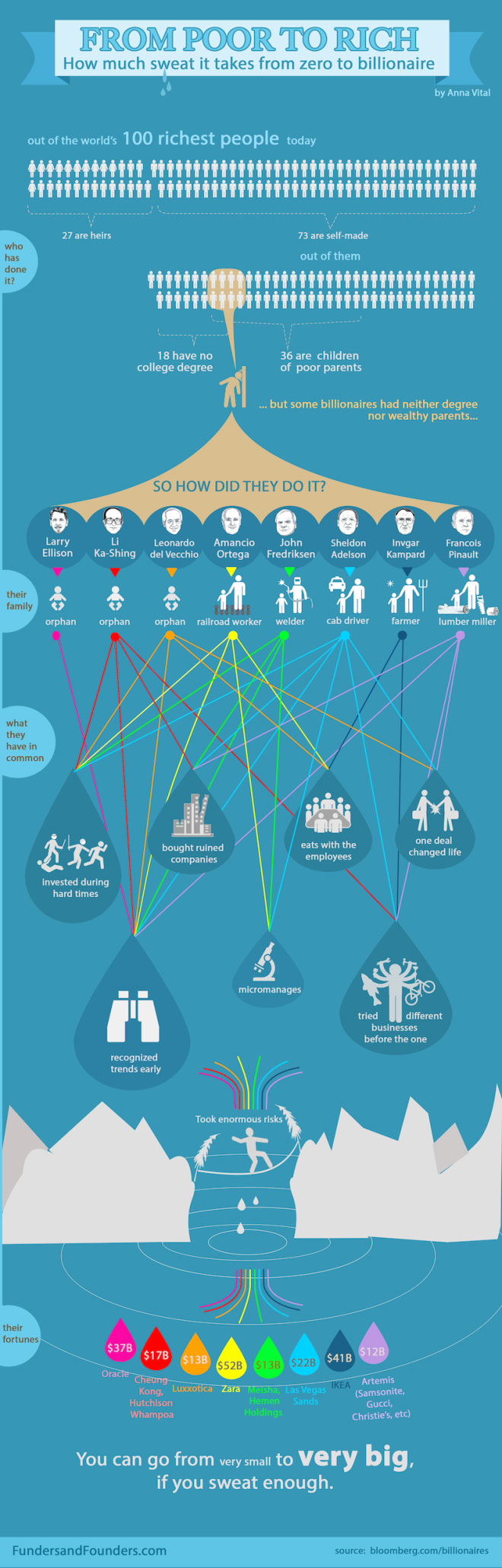 How 8 Billionaires Made Their Fortunes